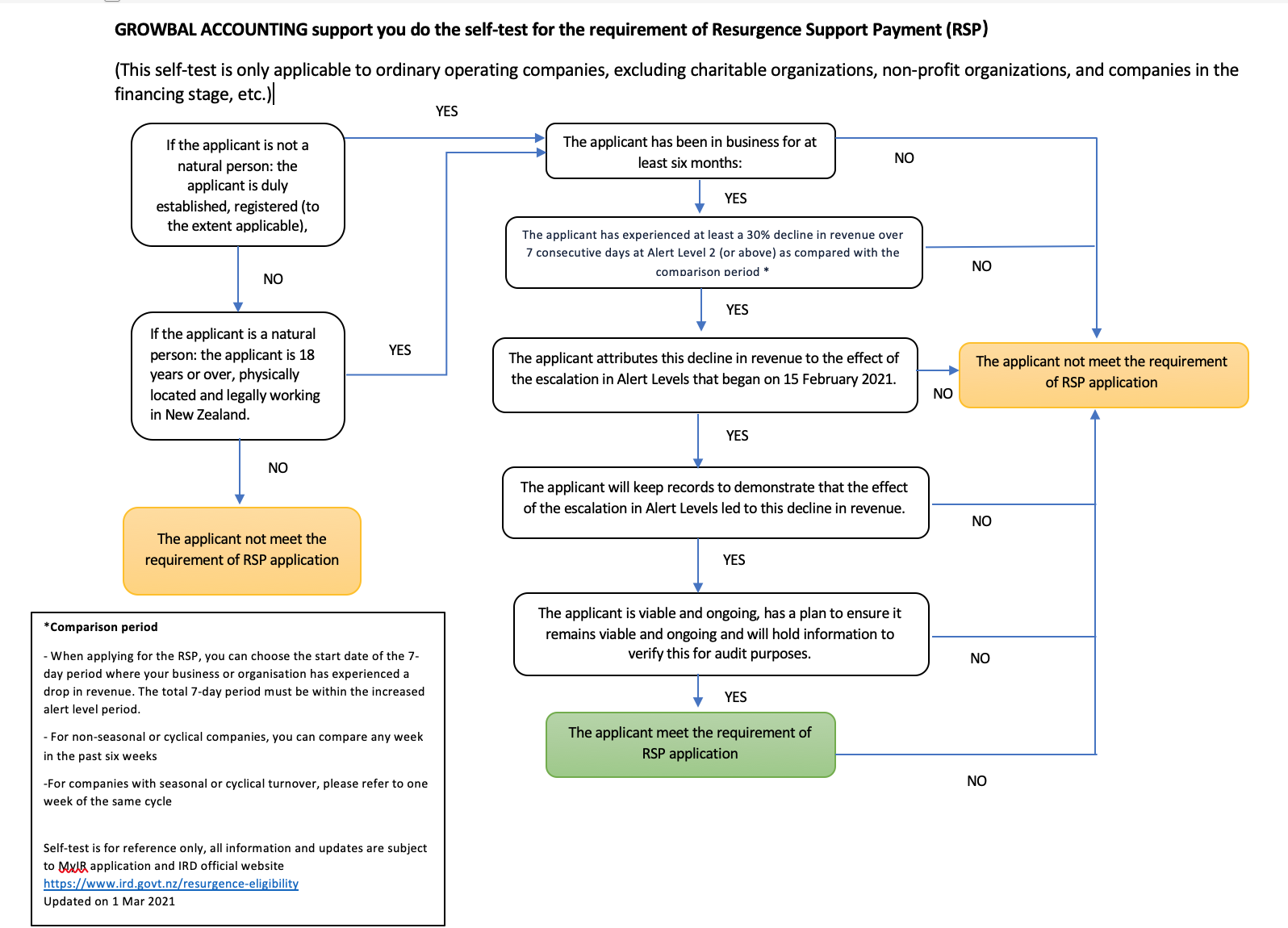 Self-test for the requirement of Resurgence Support Payment (RSP)